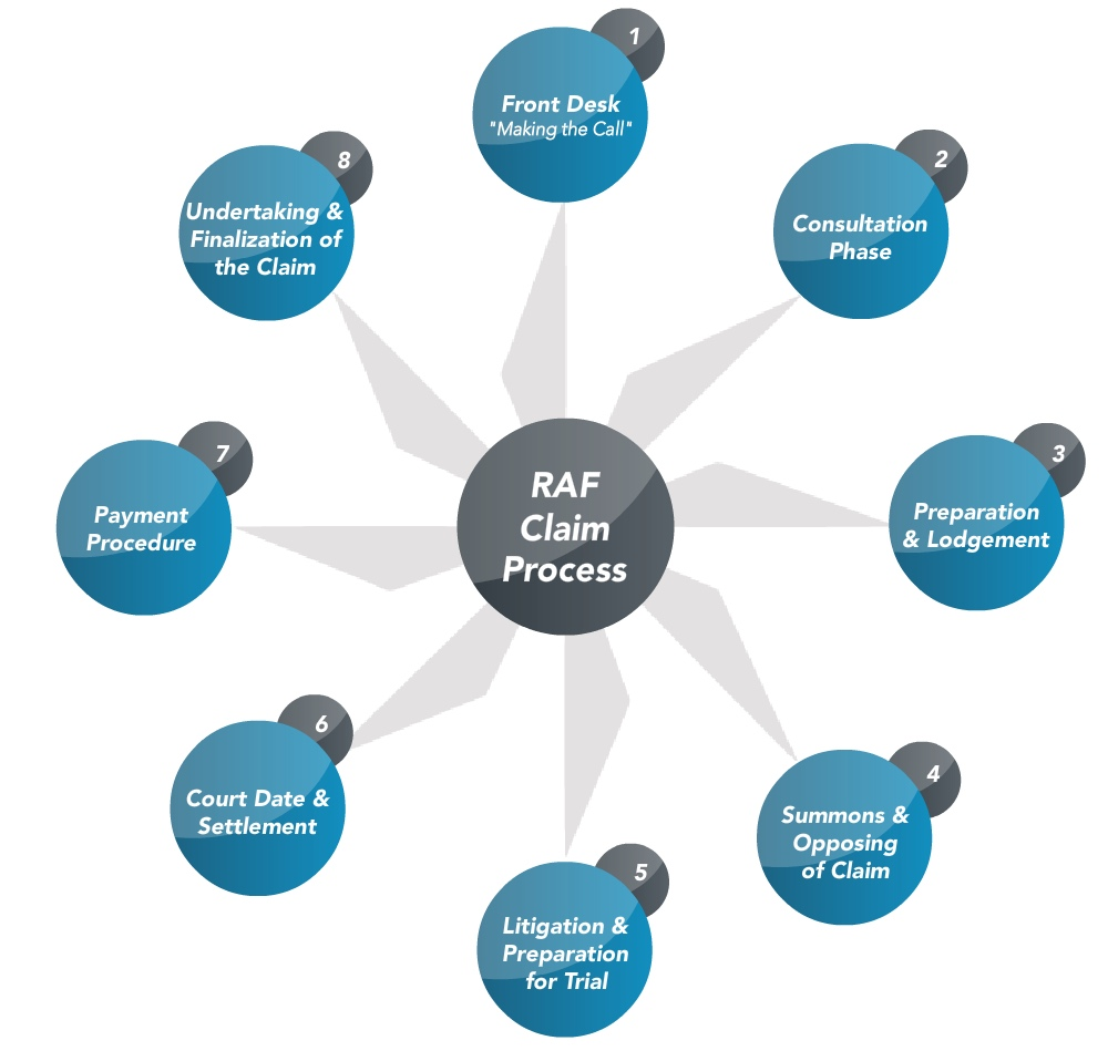 Raf Claim Process Gert Nel Inc Attorneys